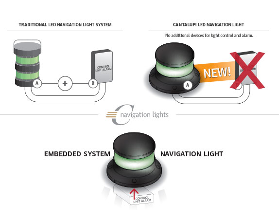 new embedded navigation light system from Cantalupi